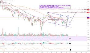 Mgm Stock Price And Chart Nyse Mgm Tradingview