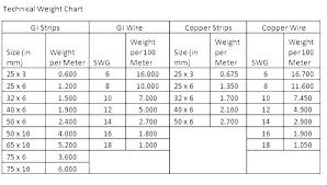 Copper Wire Gauge Diameter Novaagri Co