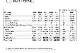 Auto Burglaries In Sf Down 14 Percent So Far This Year