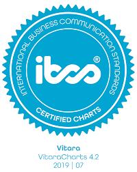 Vitara Charts Microstrategy Vitaracharts Ibcs International Business Communication
