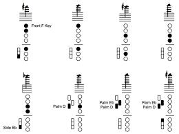 Alto Sax Alternate Finger Chart Bedowntowndaytona Com