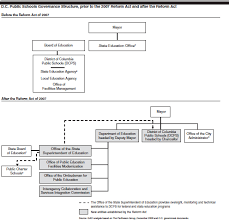 Dcps Organizational Chart 3 Coordination Efficiency And Lines Of Authority An