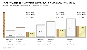 Window R Value Chart Compare Insulation R Values Before Building Ray Core Sips