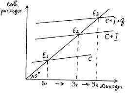 Модель совокупных доходов и расходов курсовая загрузить Модель совокупных доходов и расходов курсовая файлом
