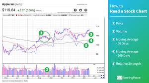 How To Read Stock Charts In Less Than A Minute Gobankingrates