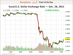 What Is 550 Euro Dollars To Us Dollars Forex Trading