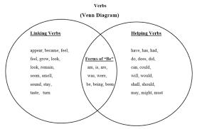 Active Vs Passive Transport Venn Diagram Venn Diagram Of Planets Great Installation Of Wiring Diagram