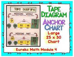 Chart Tape Eureka Math 2nd Grade Module 4 Tape Diagram Anchor Chart
