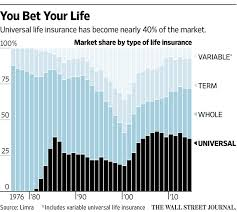 surprise your life insurance rates are going up