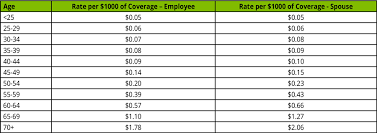 Windstream Salary Chart Welcome To Windstreambenefits Com