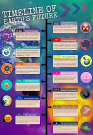 Time Line Forms Timeline Of Earths Future Infographic