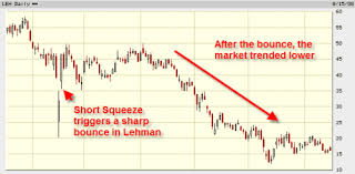 Short Squeeze What Is It And How To Identify The Setup
