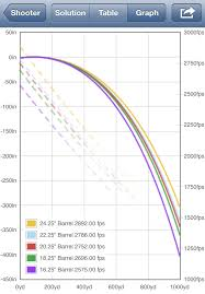 300 Win Mag Range Chart 300 Winchester Magnum How Does Barrel Length Change