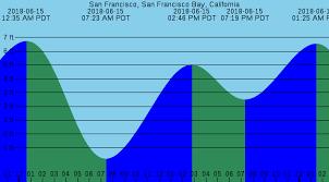 Bay Area Tide Chart For 15jun2018