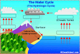 drag and drop water cycleuse your mouse to label the diagram   the words below