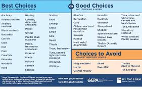 Which Seafood Is Safe For Pregnant Women To Eat New Chart