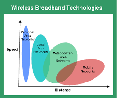 wireless broadband as safe as wired wireless broadband