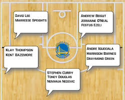 Golden State Warriors Depth Chart Whats Left For Western Conference Teams To Do This