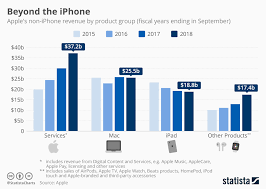 Chart Beyond The Iphone Statista