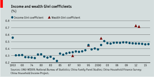Wealth Inequality In China A Neglected Topic