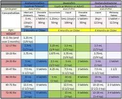 Infant Ibuprofen Chart Dr Sears Medicine Cabinet Ibuprofen Ficarsaudavelagora Info