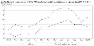 Monthly Cpi Chart U S Inflation Rose 0 3 In October Highest Since January
