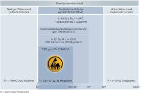 Uvex Safety Shoes Size Chart The Difference Between Antistatic And Esd