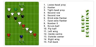 Rugby Positions Explained For Beginners The Full Guide From