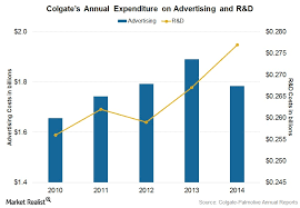 Colgate Has The Highest Brand Penetration In The World