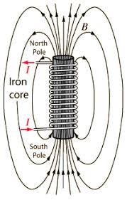 APLICACIONES | Ferromagnetismo