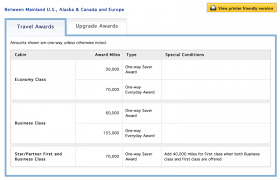 United Airlines Mileage Chart Your Guide To Booking Award Flights On United Nerdwallet