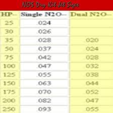15 Nitrous Chart Chart2 Paketsusudomba Co Nitrous Jet Size
