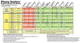 General Hydroponics Feeding Chart Linguland Com Co
