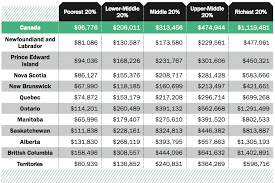 The All Canadian Wealth Test 2015 Charts Moneysense