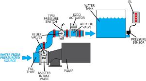 Foam Fill Chart Smartcafs Compressed Air Foam System Hale Products