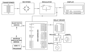 programmable logic controller block diagram ireleast info android based industrial automation programmable logic controller wiring block