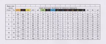 Machining Tolerance Chart H7 Limits And Fits Model Engineer