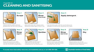 Food Hygiene Poster Posters