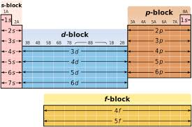 periodic table structure svg