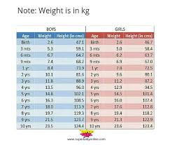 10 Year Old Weight Chart Hello My Baby Is 3 Years Old Having Weight Only 12 9 Kg Is