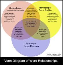 Venn Diagram Of Relationships Venn Diagram Of Word Relationships The Crazy Teachers
