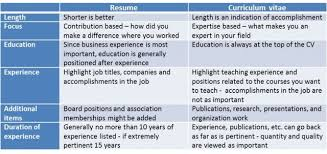 Biodata Resumes Difference Between Biodata Resume And Cv Russiandreams Info