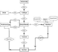 design a database using an entity relationship diagram    lets draw an e r diagram