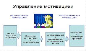 Курсовая по менеджменту мотивация персонала Мотивация персонала курсовая менеджмент
