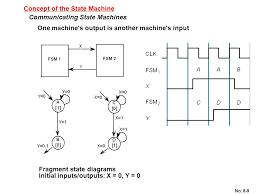 Vending Machine Finite State Machine Extraordinary Finite State Machine Flow Chart Fresh Figure 48 Finite State Machine
