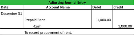 Prepaid Insurance Journal Entry What Are Adjusting Journal Entries