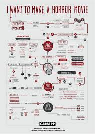 Canal Plus Film Making Flow Charts The Inspiration Room