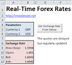Real Time Forex Rates In Excel