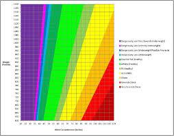 Percentage Chart Calculator Male Body Fat Percentage Chart Bmi Calculator Cover Letter