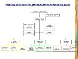 Department Of Tourism Organizational Chart The Tourism Promotions Board Ppt Download
